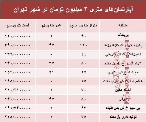 آپارتمانهای متری ۳میلیون تهران (+جدول)