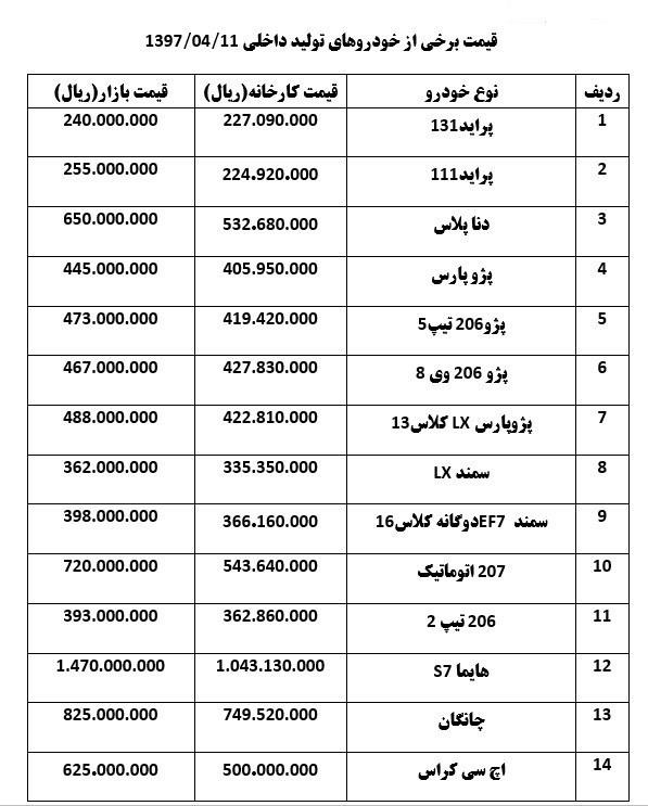 قیمت خودرو در بازار امروز ۱۱ تیر +جدول