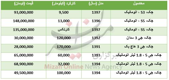 قیمت خودرو جک کارکرده در بازار + جدول