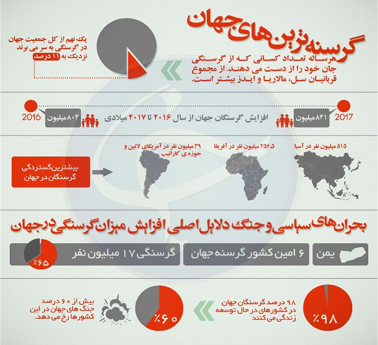 بیشترین گرسنگان در جهان (+عکس)