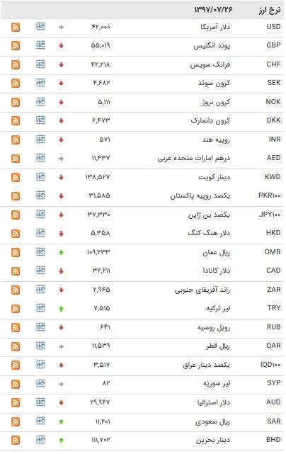 کاهش نرخ بین بانکی ۲۷ ارز