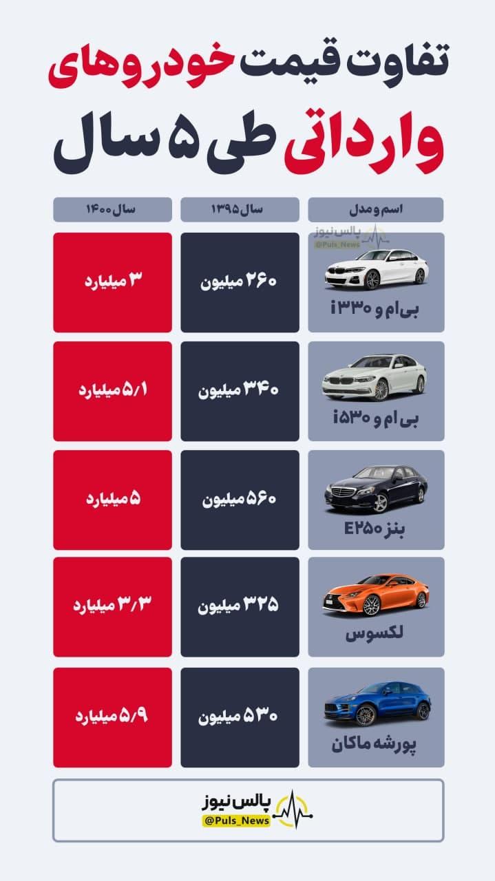 تفاوت قیمت خودروهای وارداتی طی ۵ سال