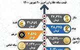 قیمت سکه، طلا و ارز؛ شنبه ۲۰ شهریور (اینفوگرافیک)