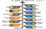 قیمت سکه، طلا و ارز، سهشنبه ۲۳ شهریور (اینفوگرافیک)